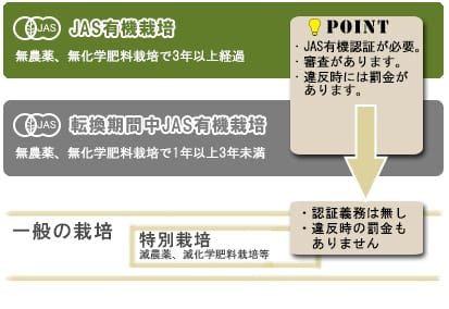JAS有機栽培の定義