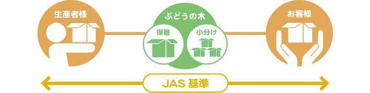 お届け方法も有機JAS基準